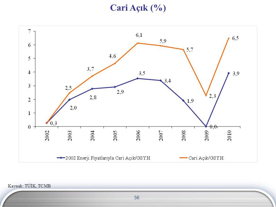 Cari Açık (%) Kaynak: TÜİK, TCMB