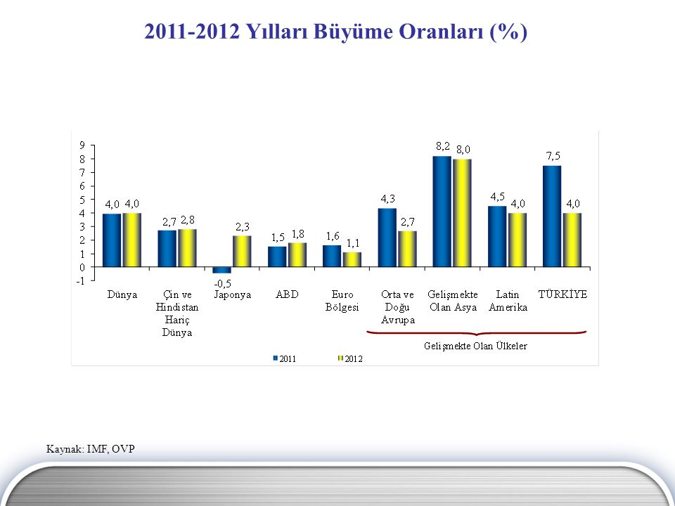 2011-2012 Yılları Büyüme Oranları (%)