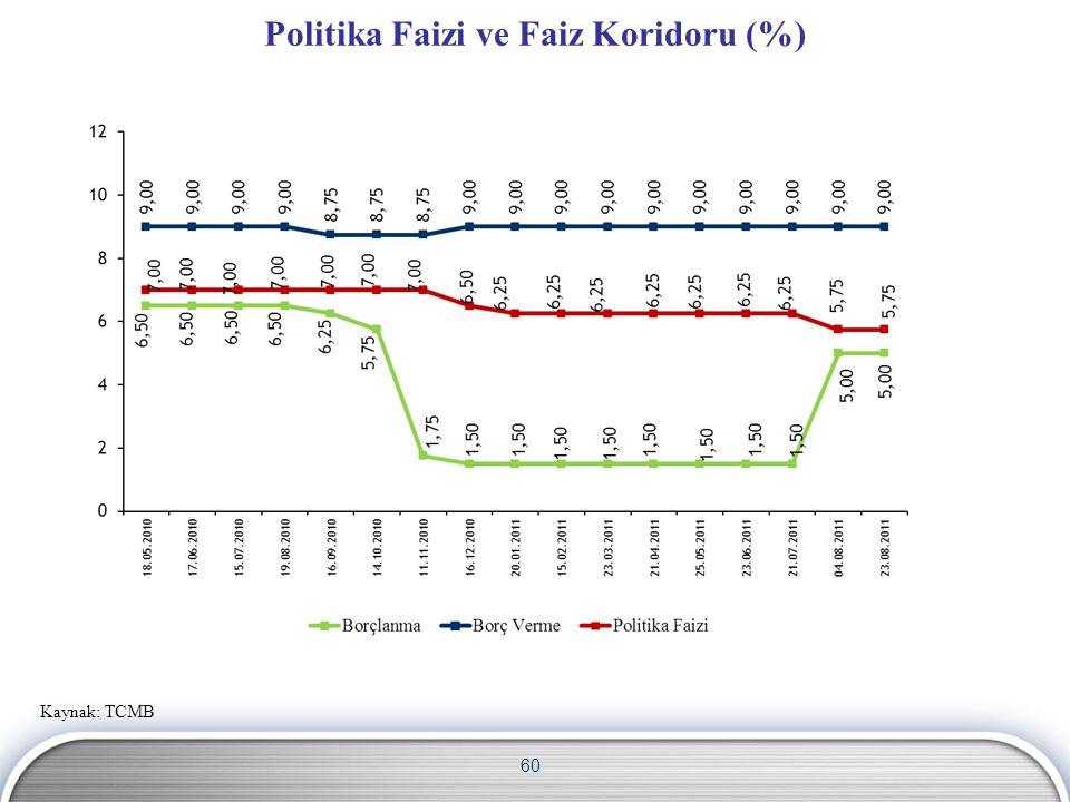 Politika Faizi ve Faiz Koridoru (%)