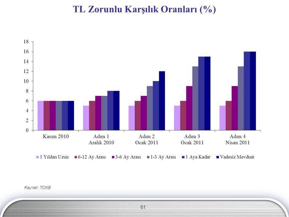 TL Zorunlu Karşılık Oranları (%)