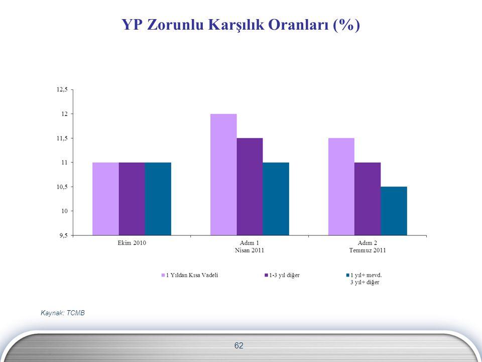 YP Zorunlu Karşılık Oranları (%)