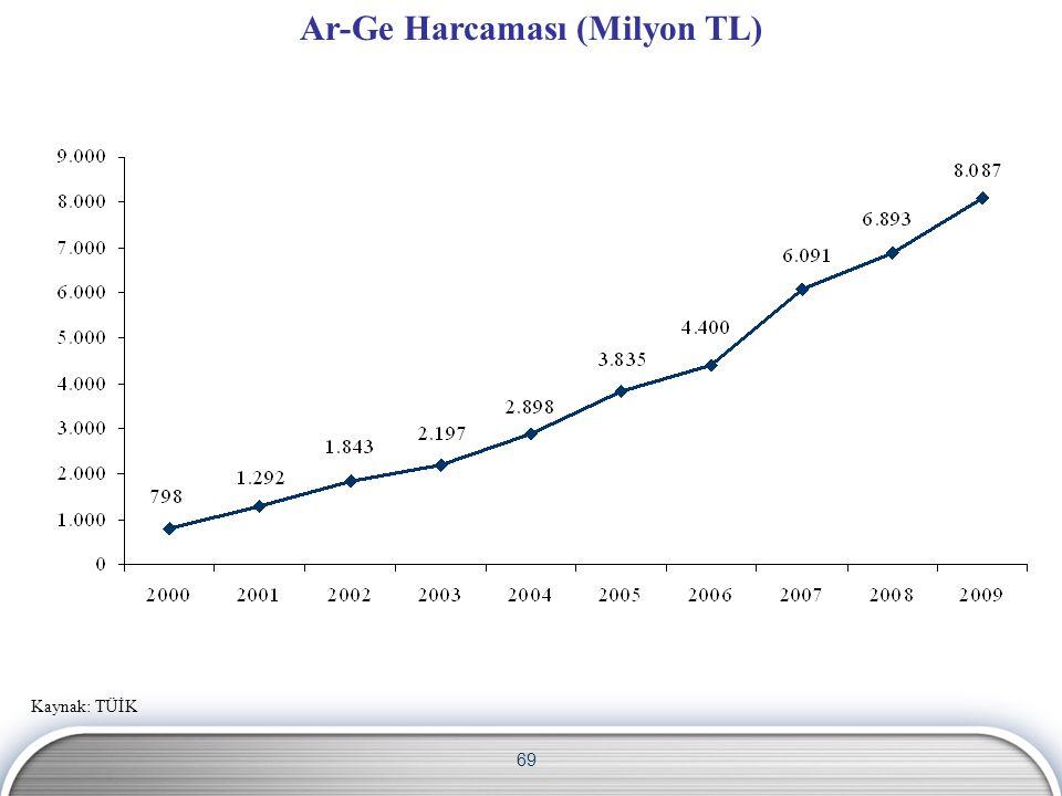 Ar-Ge Harcaması (Milyon TL)