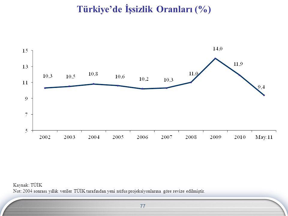 Türkiye'de İşsizlik Oranları (%)