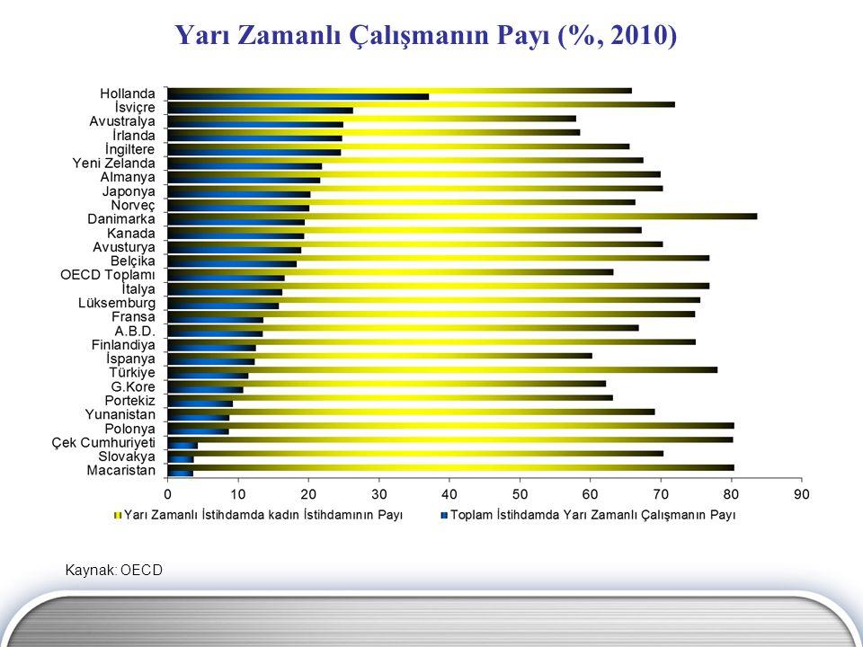 Yarı Zamanlı Çalışmanın Payı (%, 2010)