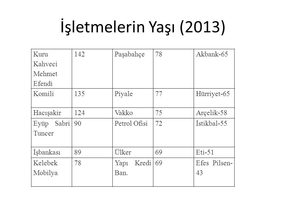 İşletmelerin Yaşı (2013) Kuru Kahveci Mehmet Efendi 142 Paşabahçe 78