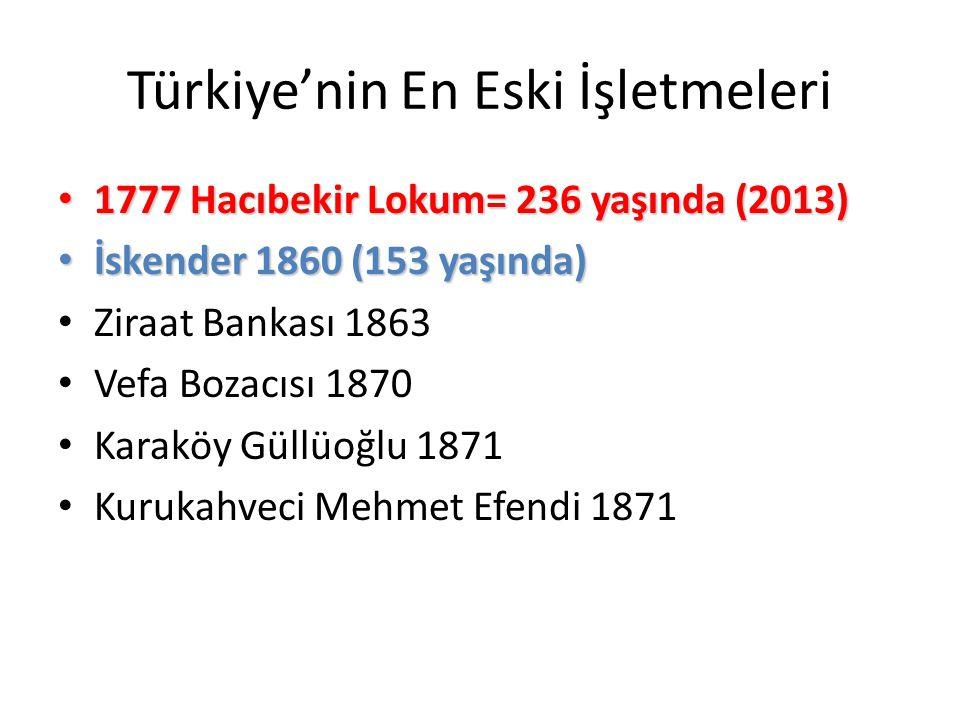 Türkiye'nin En Eski İşletmeleri