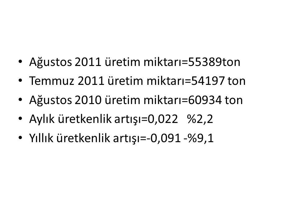 Ağustos 2011 üretim miktarı=55389ton