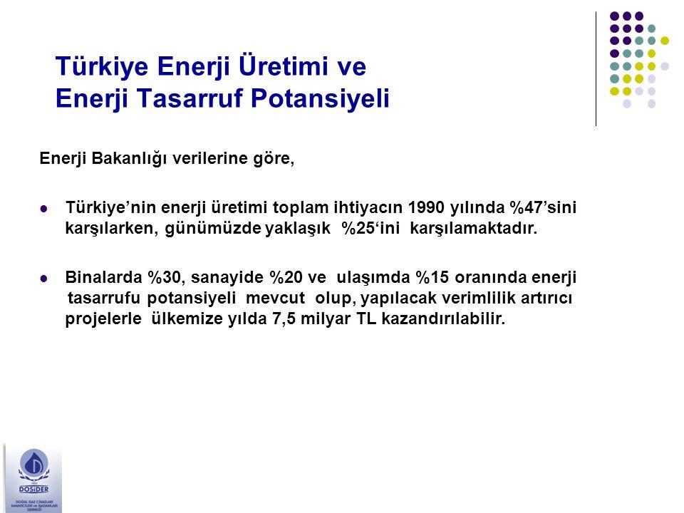 Türkiye Enerji Üretimi ve Enerji Tasarruf Potansiyeli