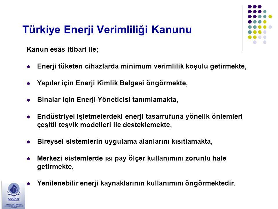 Türkiye Enerji Verimliliği Kanunu