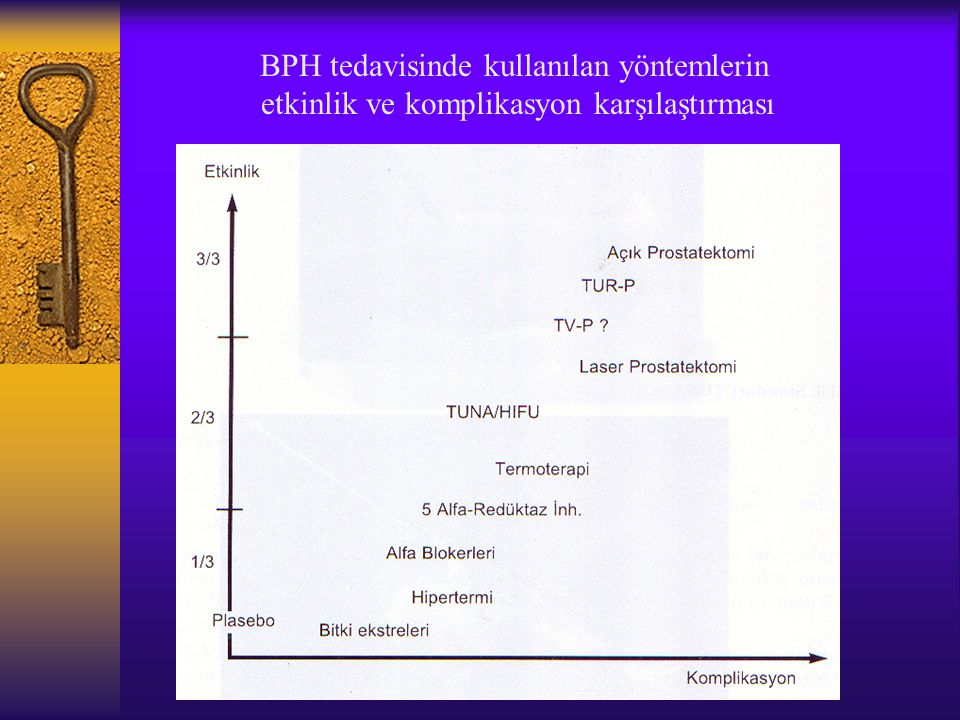 BPH tedavisinde kullanılan yöntemlerin