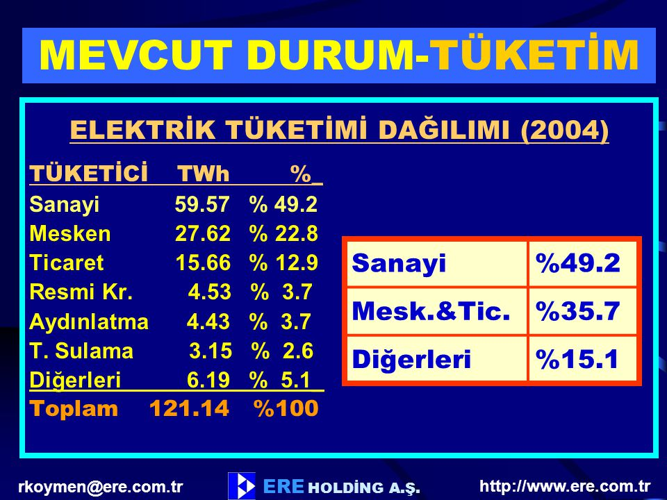 ELEKTRİK TÜKETİMİ DAĞILIMI (2004)