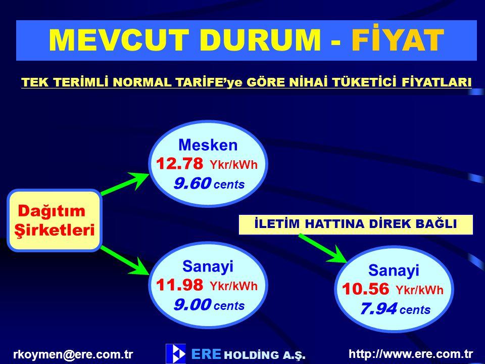 MEVCUT DURUM - FİYAT Mesken 12.78 Ykr/kWh 9.60 cents Dağıtım
