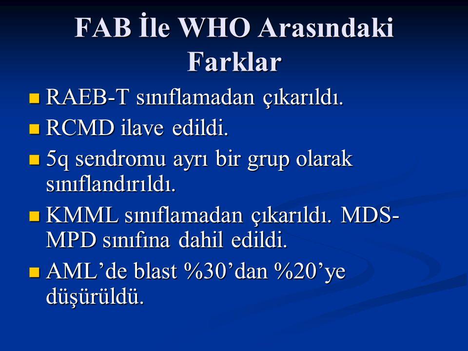 FAB İle WHO Arasındaki Farklar
