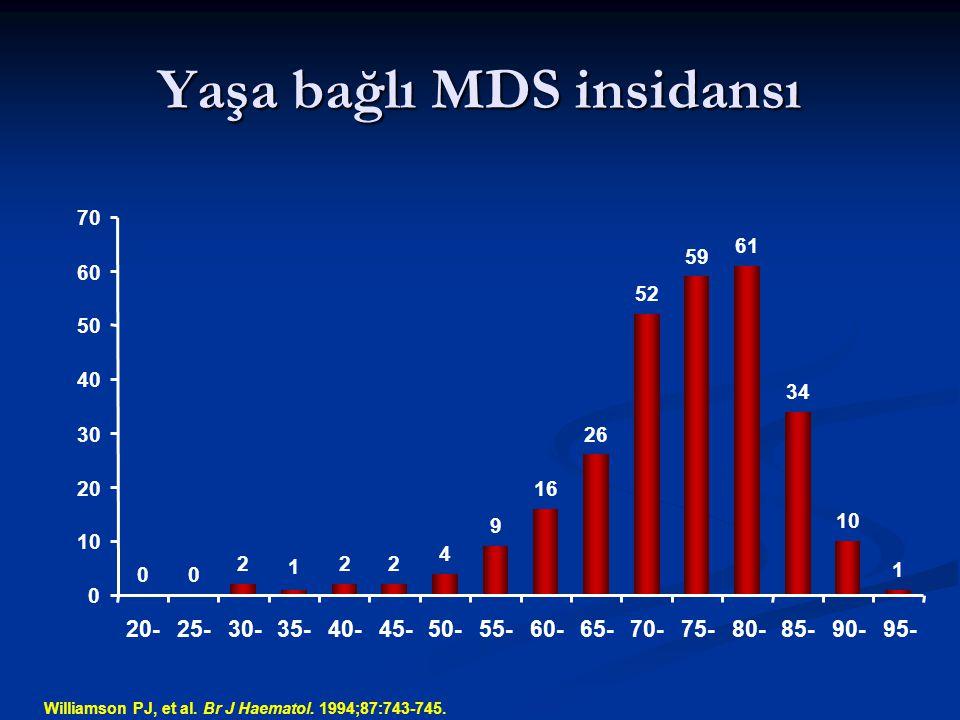 Yaşa bağlı MDS insidansı