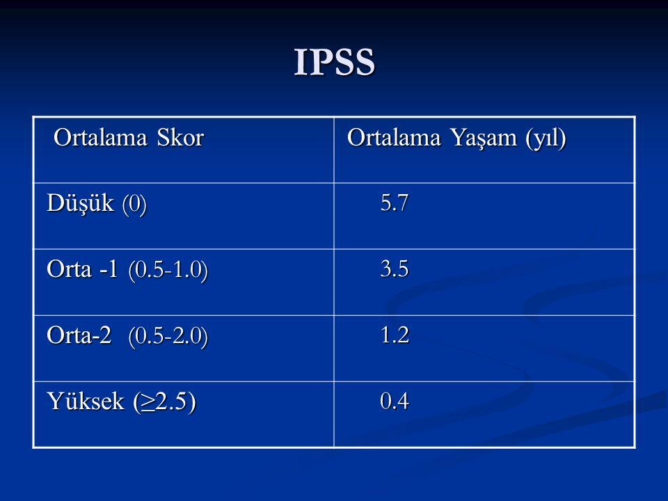 IPSS Ortalama Skor Ortalama Yaşam (yıl) Düşük (0) 5.7