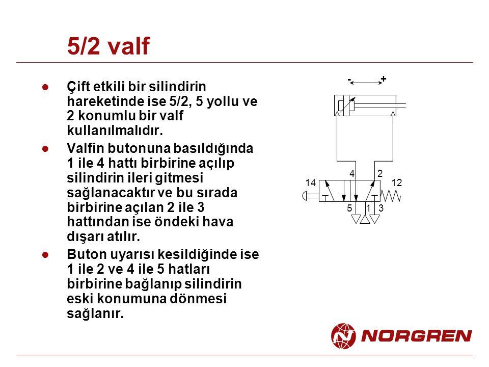 5/2 valf + - Çift etkili bir silindirin hareketinde ise 5/2, 5 yollu ve 2 konumlu bir valf kullanılmalıdır.