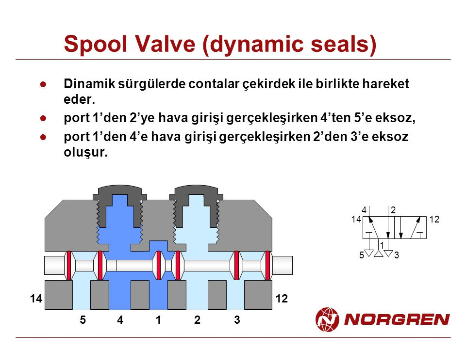 Spool Valve (dynamic seals)