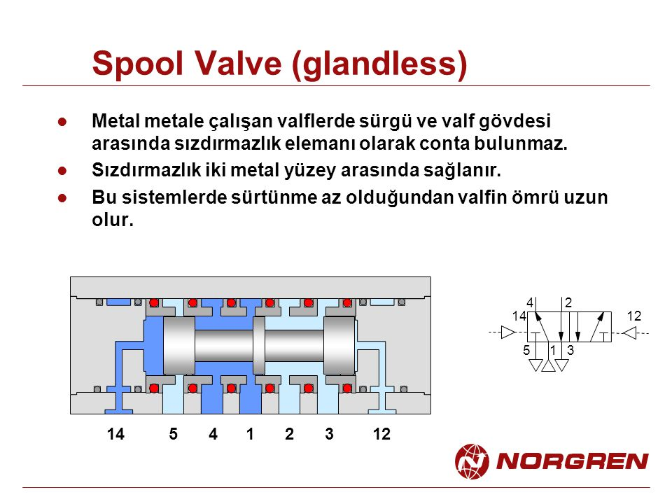 Spool Valve (glandless)