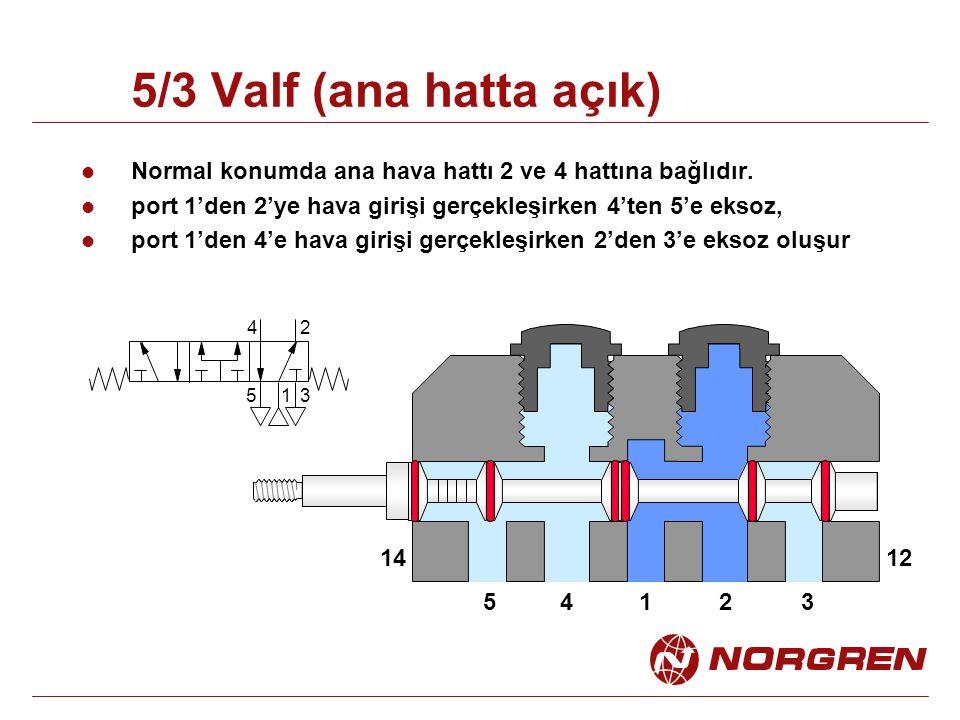 5/3 Valf (ana hatta açık) Normal konumda ana hava hattı 2 ve 4 hattına bağlıdır. port 1'den 2'ye hava girişi gerçekleşirken 4'ten 5'e eksoz,