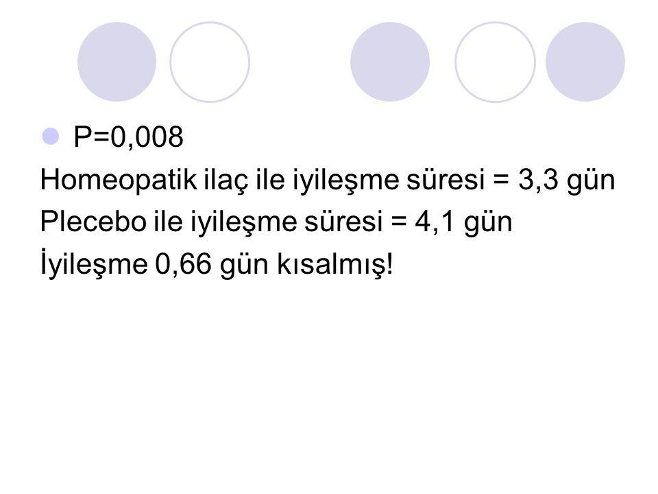 P=0,008 Homeopatik ilaç ile iyileşme süresi = 3,3 gün.