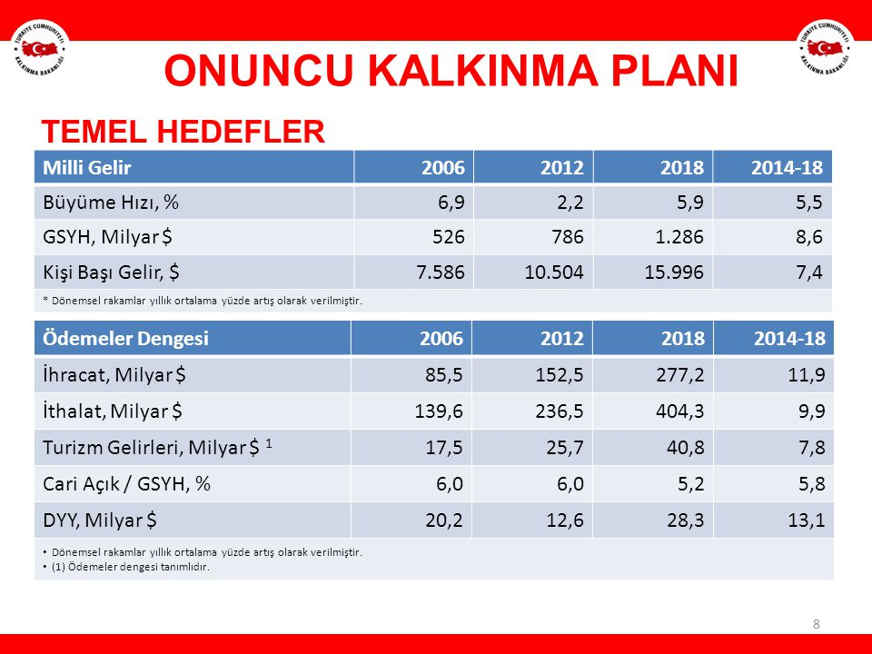 ONUNCU KALKINMA PLANI TEMEL HEDEFLER Milli Gelir 2006 2012 2018