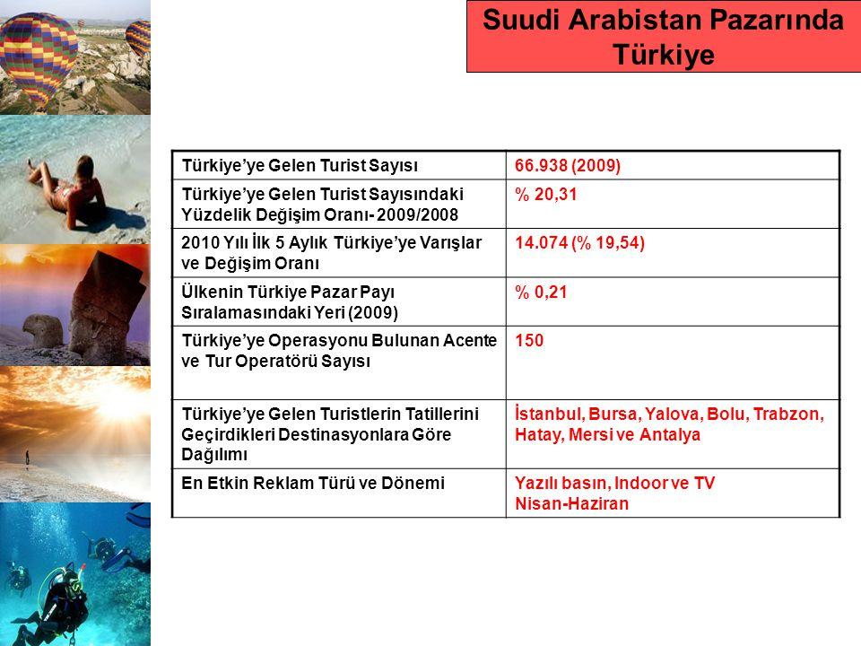 Suudi Arabistan Pazarında Türkiye