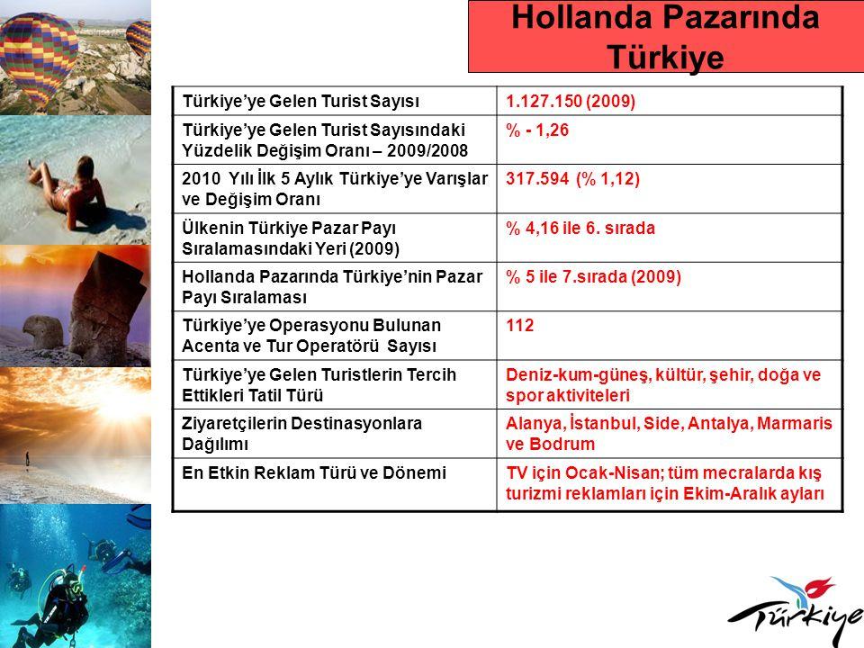 Hollanda Pazarında Türkiye
