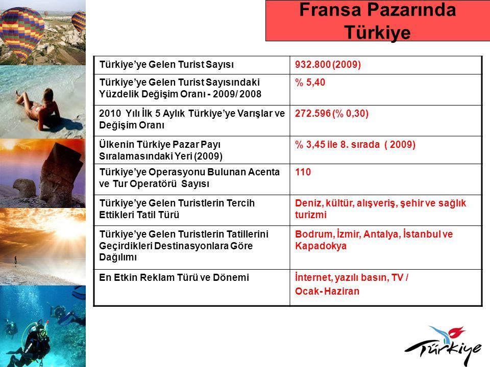 Fransa Pazarında Türkiye