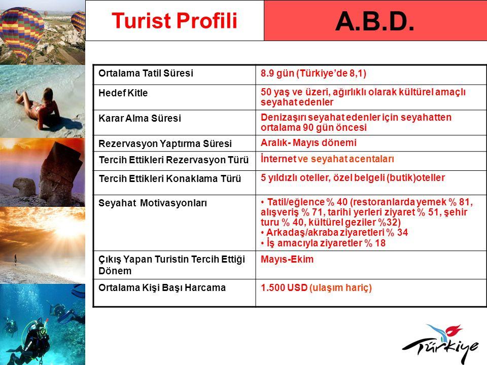 A.B.D. Turist Profili Ortalama Tatil Süresi 8.9 gün (Türkiye'de 8,1)