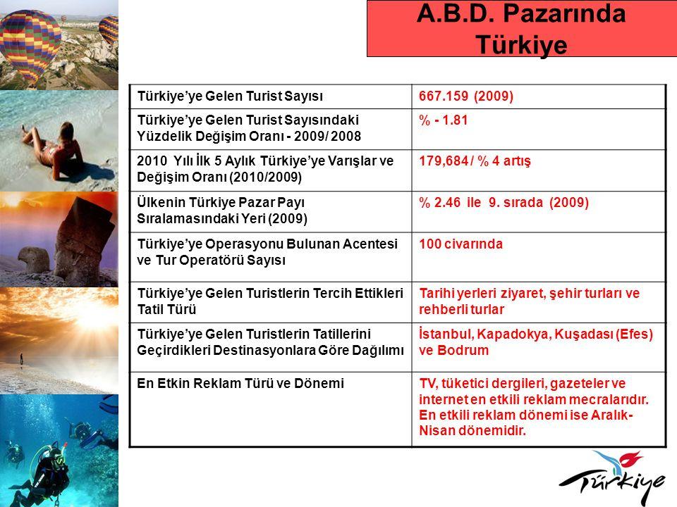 A.B.D. Pazarında Türkiye Türkiye'ye Gelen Turist Sayısı 667.159 (2009)