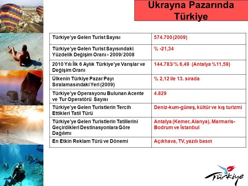Ukrayna Pazarında Türkiye