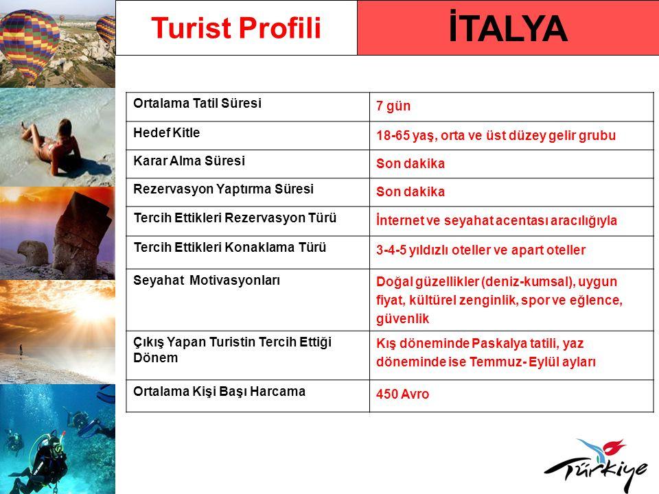 İTALYA Turist Profili Ortalama Tatil Süresi 7 gün Hedef Kitle