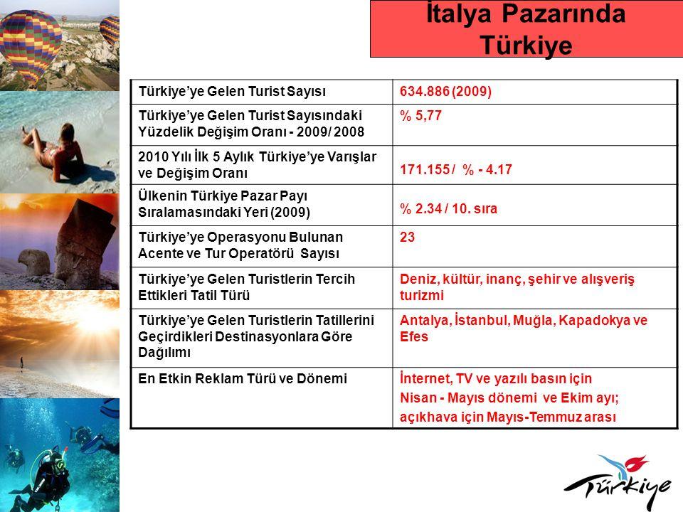 İtalya Pazarında Türkiye