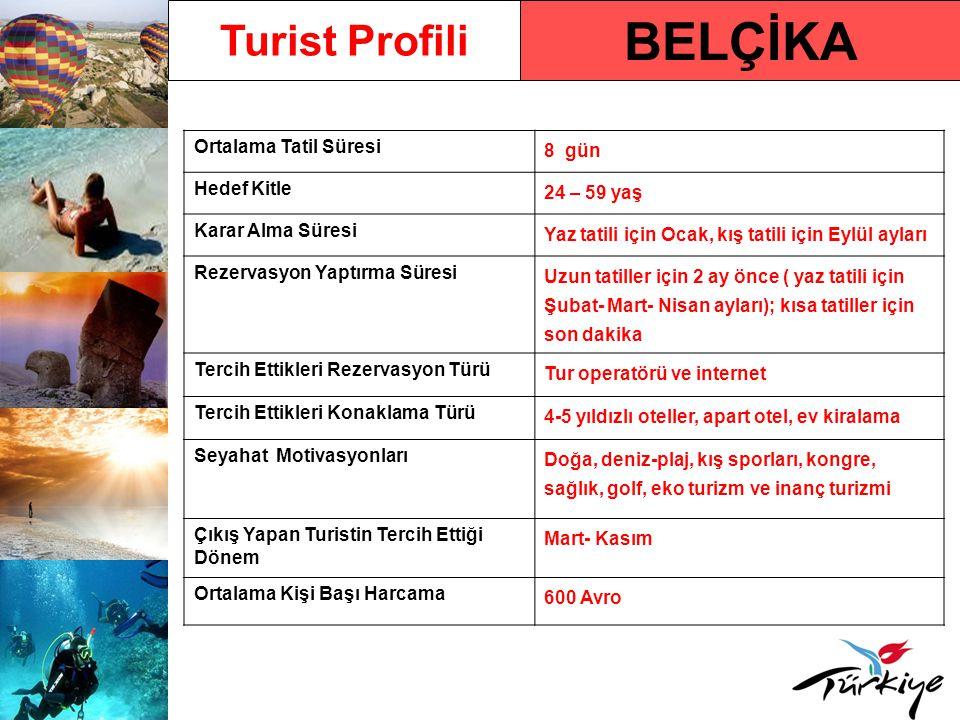 BELÇİKA Turist Profili Ortalama Tatil Süresi 8 gün Hedef Kitle