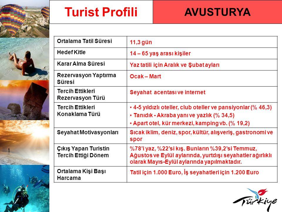 Turist Profili AVUSTURYA Ortalama Tatil Süresi 11,3 gün Hedef Kitle