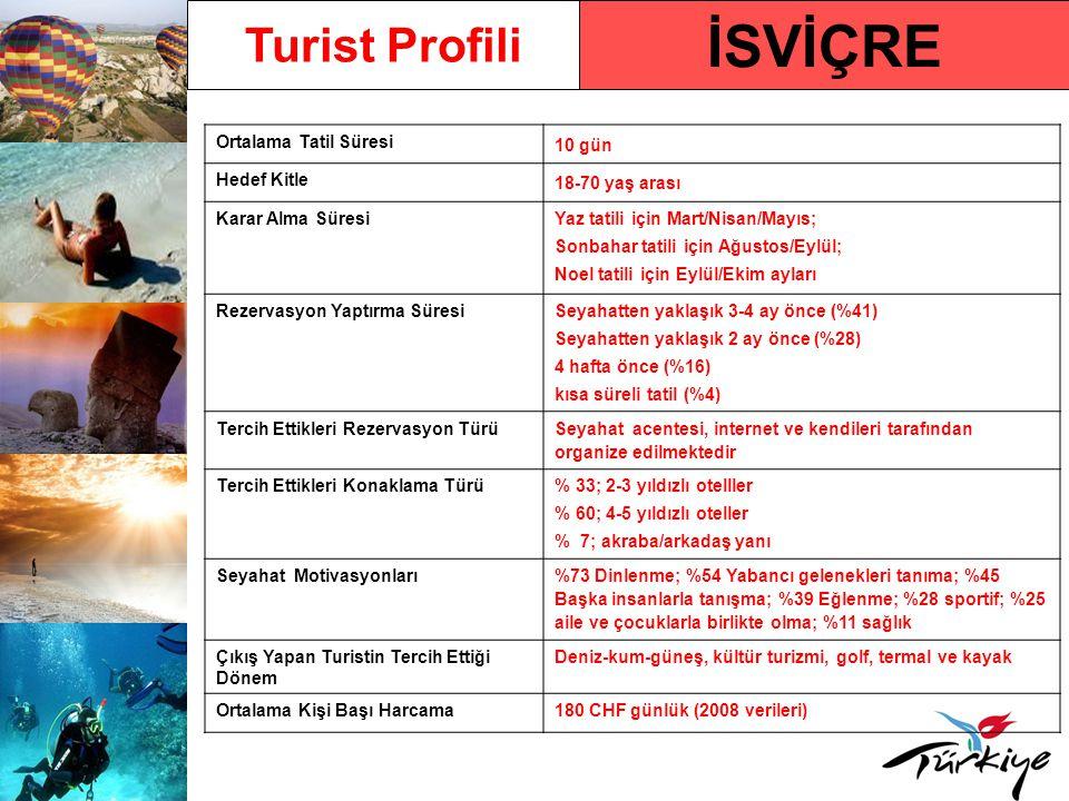 İSVİÇRE Turist Profili Ortalama Tatil Süresi 10 gün Hedef Kitle