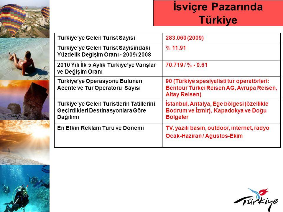 İsviçre Pazarında Türkiye