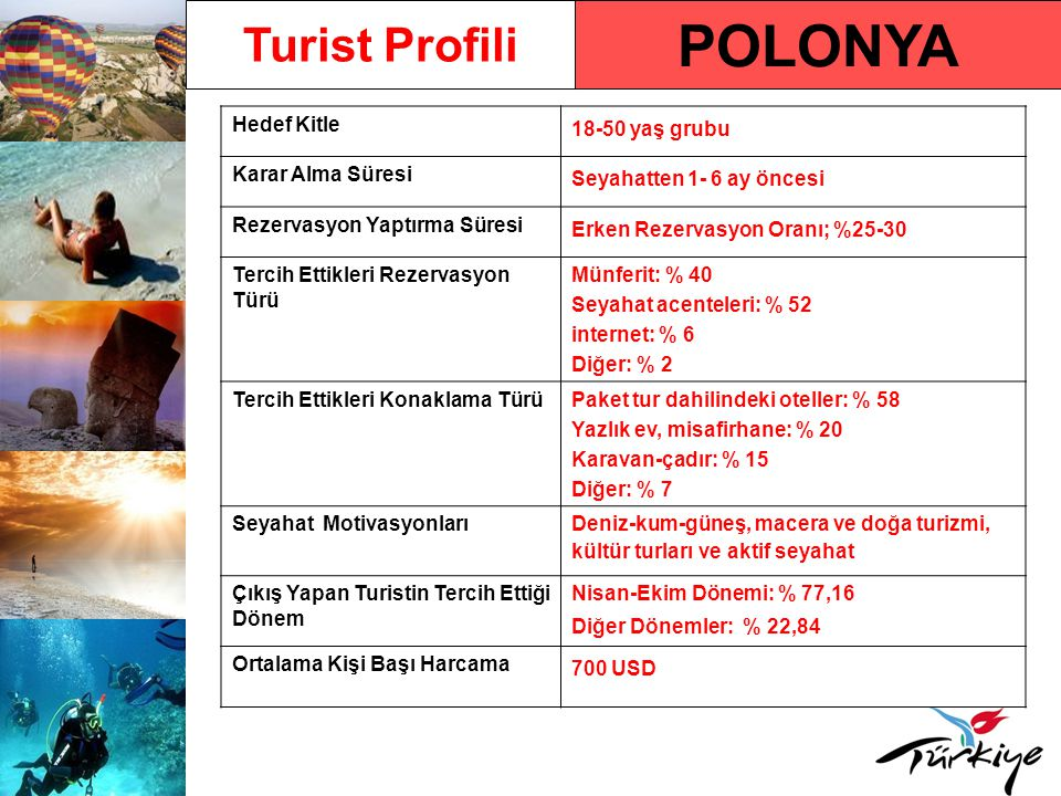 POLONYA Turist Profili Hedef Kitle 18-50 yaş grubu Karar Alma Süresi