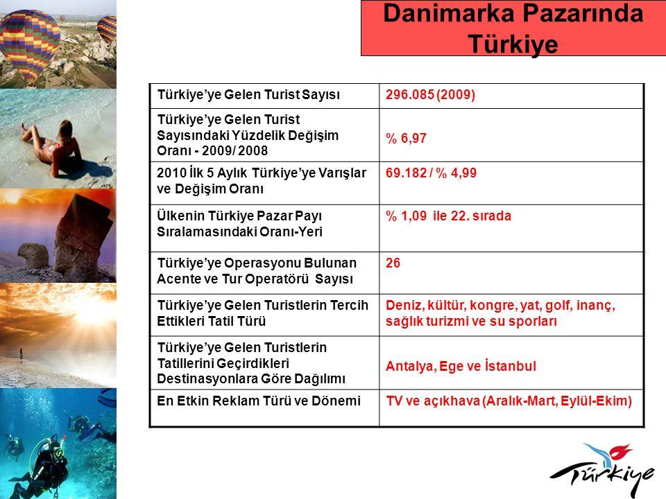 Danimarka Pazarında Türkiye