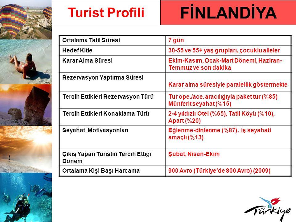 FİNLANDİYA Turist Profili Ortalama Tatil Süresi 7 gün Hedef Kitle