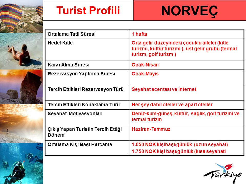 NORVEÇ Turist Profili Ortalama Tatil Süresi 1 hafta Hedef Kitle