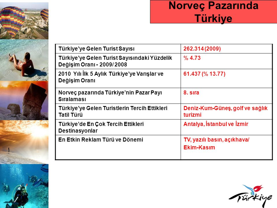 Norveç Pazarında Türkiye
