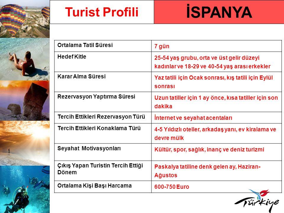 İSPANYA Turist Profili Ortalama Tatil Süresi 7 gün Hedef Kitle