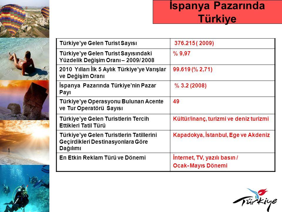 İspanya Pazarında Türkiye