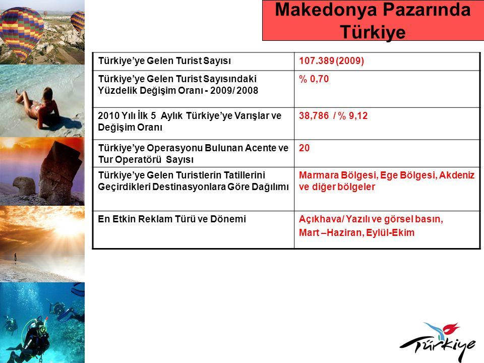Makedonya Pazarında Türkiye
