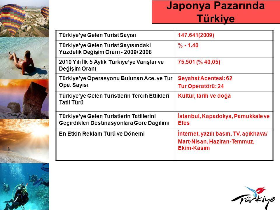 Japonya Pazarında Türkiye