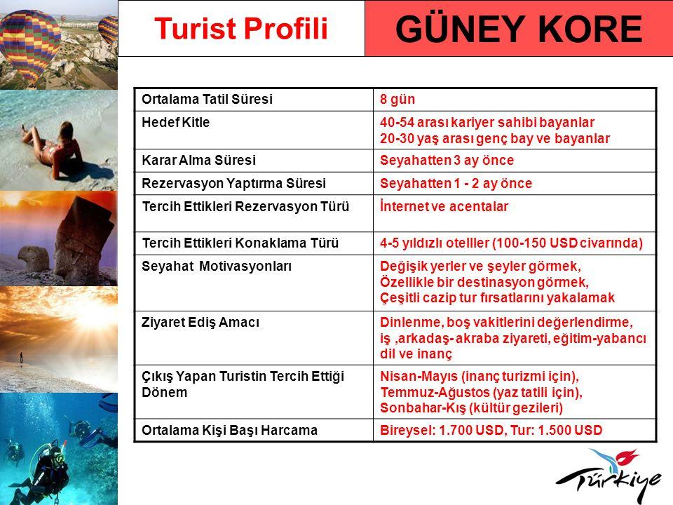GÜNEY KORE Turist Profili Ortalama Tatil Süresi 8 gün Hedef Kitle