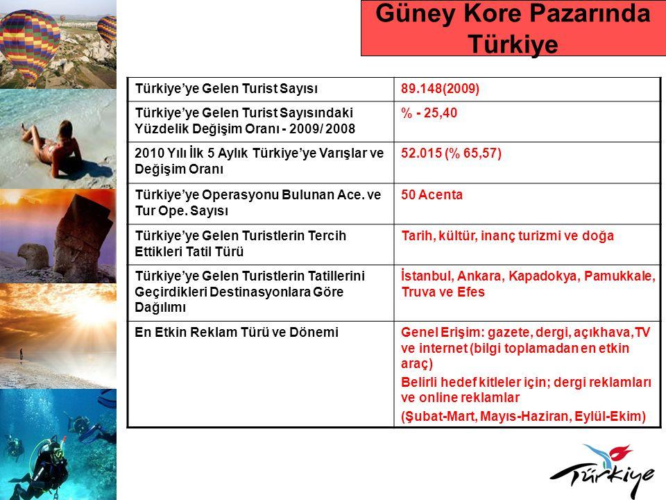 Güney Kore Pazarında Türkiye
