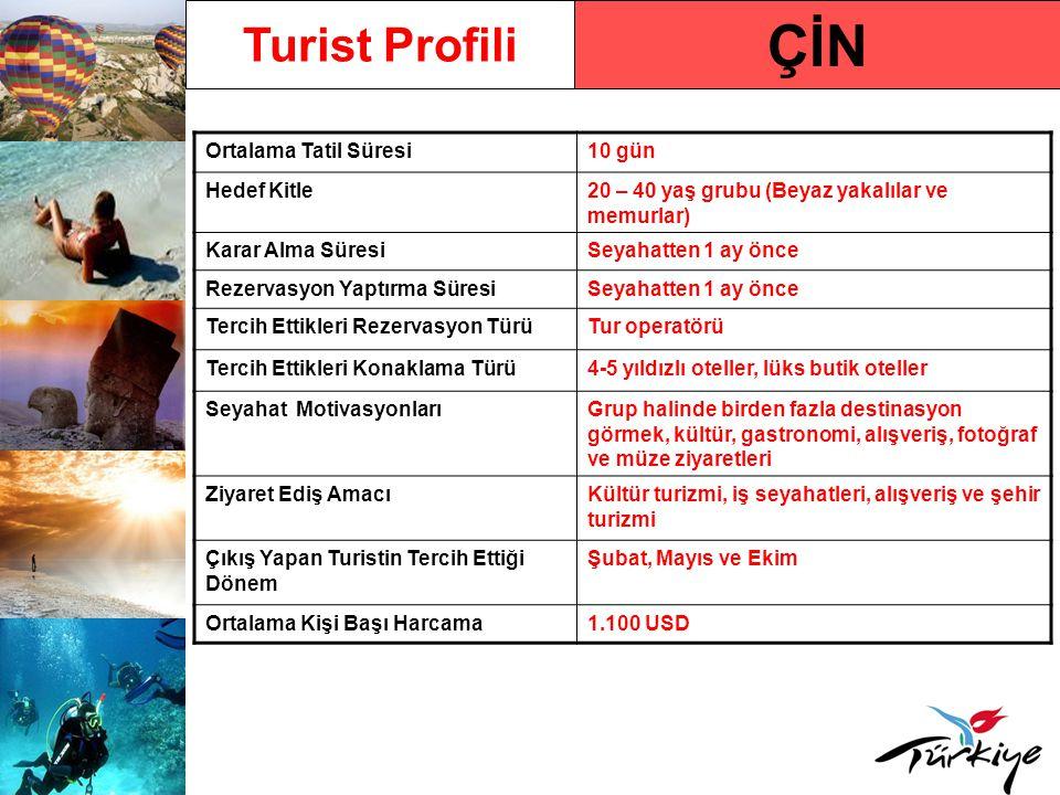 ÇİN Turist Profili Ortalama Tatil Süresi 10 gün Hedef Kitle