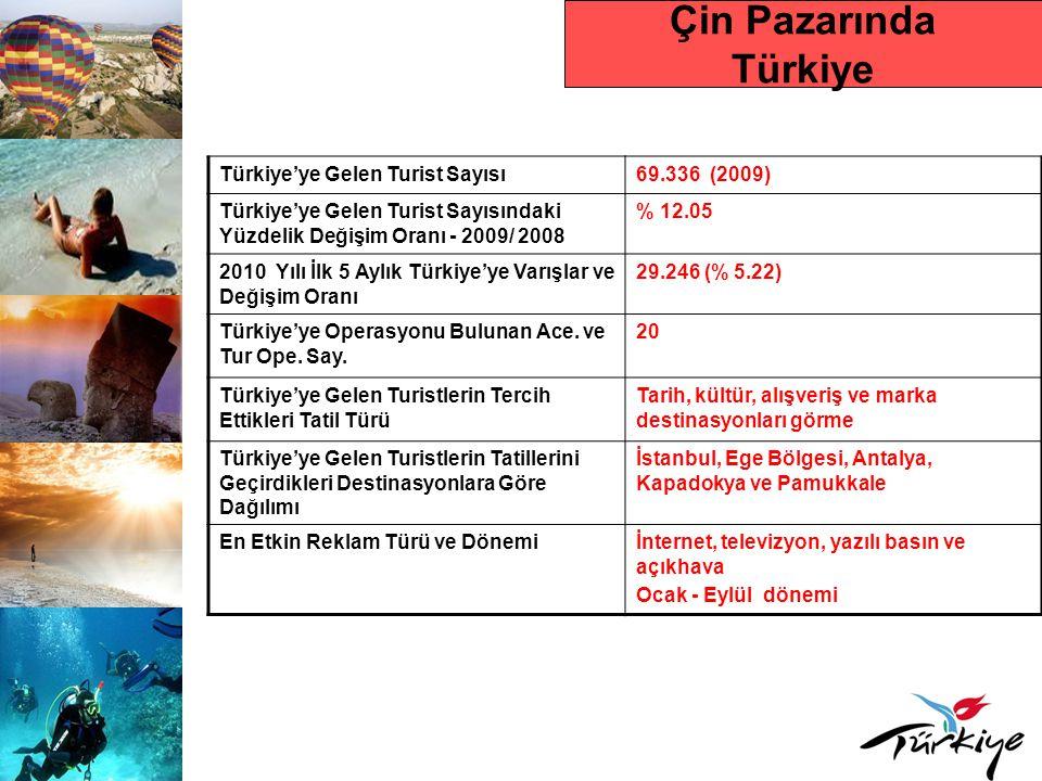 Çin Pazarında Türkiye Türkiye'ye Gelen Turist Sayısı 69.336 (2009)